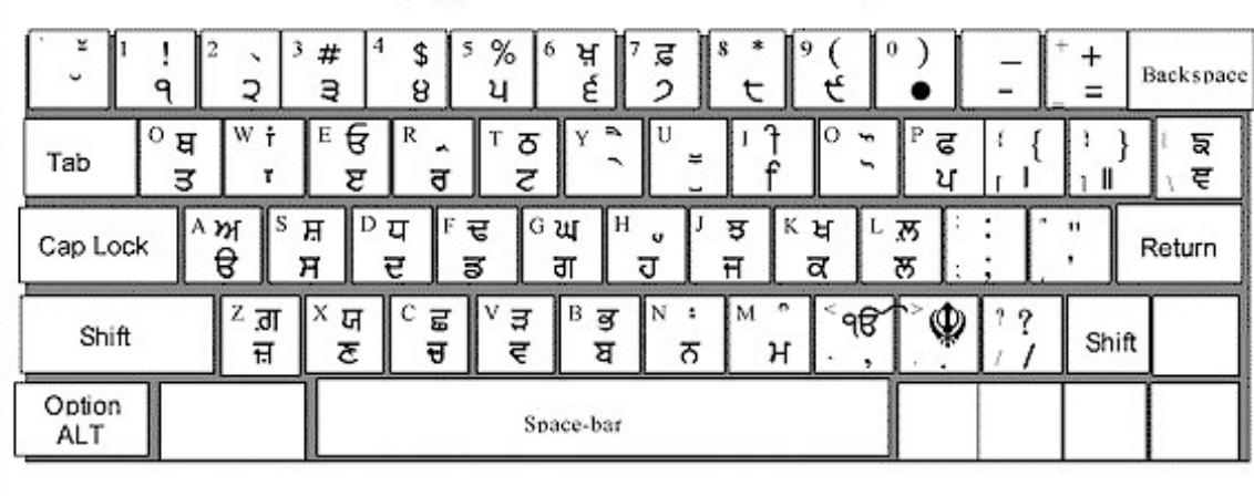 Punjabi Full Keyboard